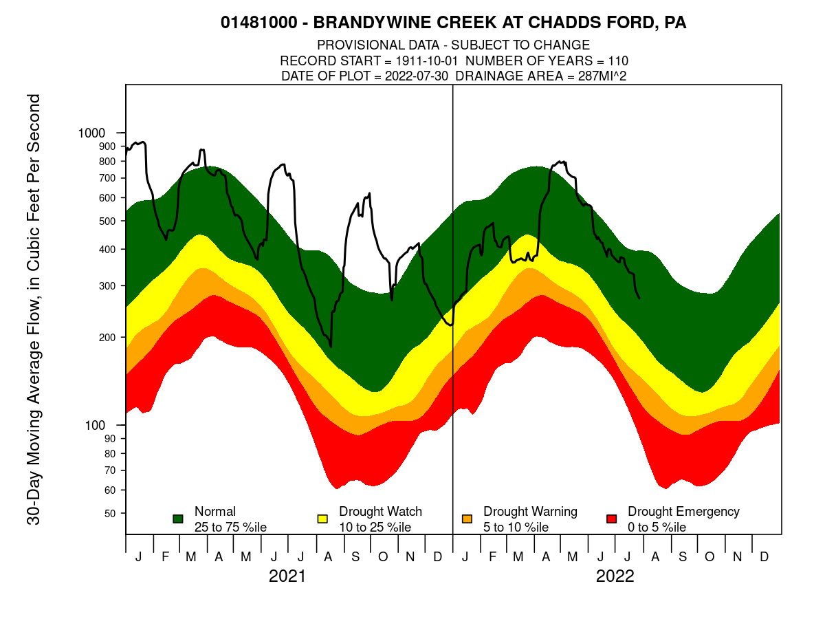 Moving 30-Day Streamflow at Chadds Ford